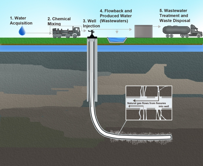 Gel-Fracking-Treatment